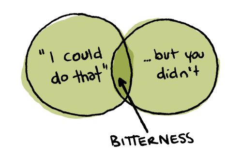 A venn diagram representing where bitterness can occur.
