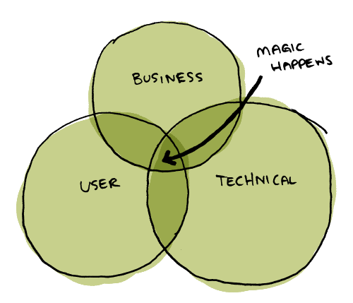 A venn diagram representing where the magic happens.